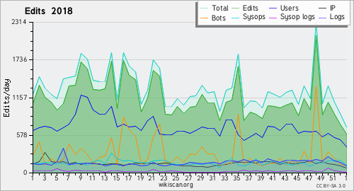 Graphique des modifications 2018